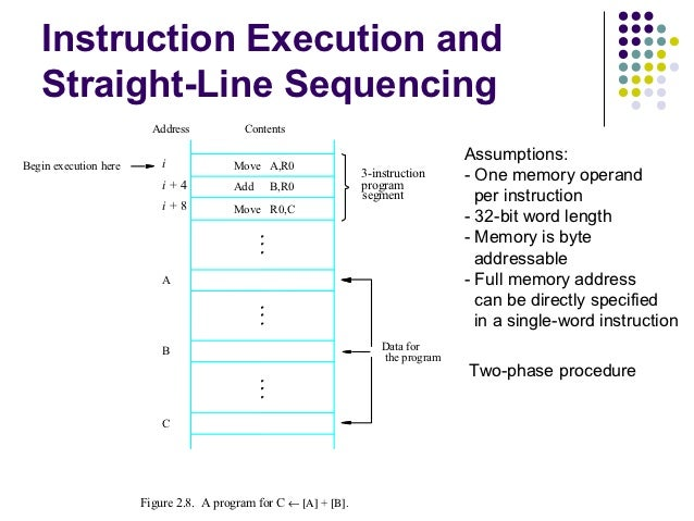 Instruction Execution and   Straight-Line Sequencing                         Address          Contents                    ...