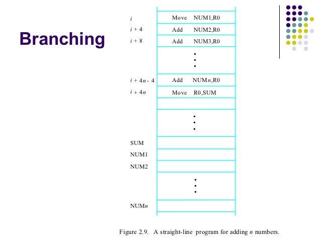 i              Move    NUM1,R0               i+4            Add     NUM2,R0Branching      i+8            Add     NUM3,R0  ...