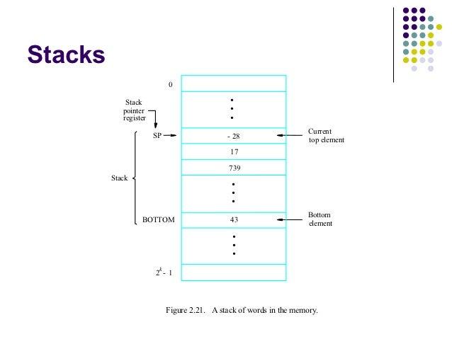 Stacks                            0             Stack                            •            pointer                     ...