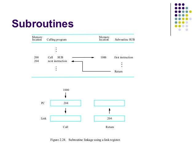 Subroutines   Memory                                               Memory   location      Calling program                 ...