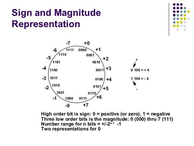 Sign and MagnitudeRepresentation                         -7       +0                -6       1111   0000          +1      ...