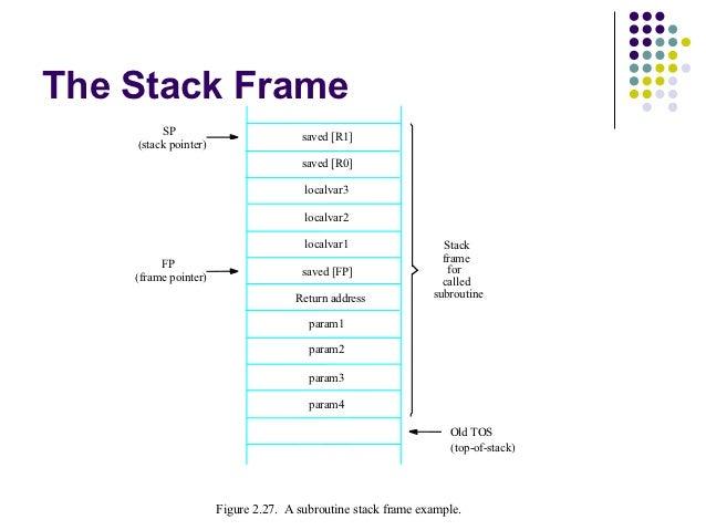 Stack Frame Pointer - Frame Design & Reviews ✓