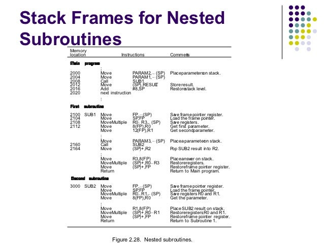 Stack Frames for NestedSubroutines     Memory     location                    Instructions            Commen              ...