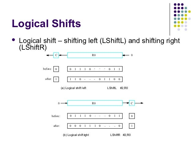 Logical Shifts   Logical shift – shifting left (LShiftL) and shifting right    (LShiftR)                       C         ...