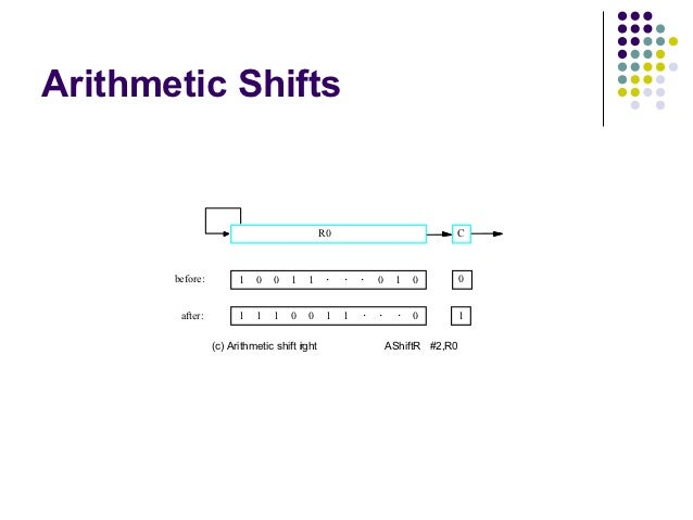 Arithmetic Shifts                                             R0                         C       before:         1   0   0...