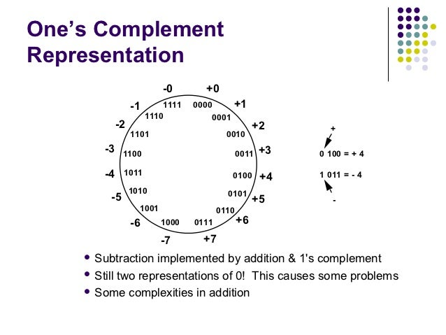One's ComplementRepresentation                           -0       +0                  -1       1111   0000          +1    ...