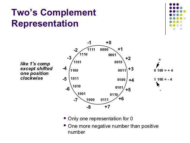 Two's ComplementRepresentation                                     -1       +0                            -2       1111   ...