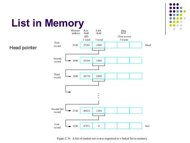 List in Memory                 Memory     Key        Link                  Data                               address    f...