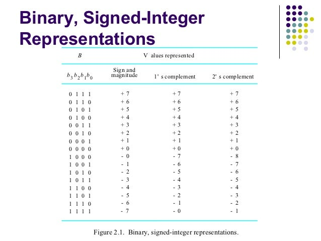Binary, Signed-IntegerRepresentations         B                             V alues represented                           ...