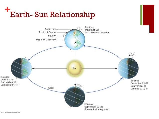 sun and earth relationship facts