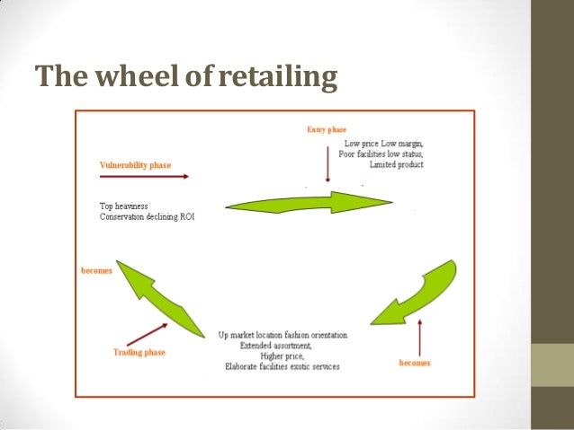 wheel of retailing concept Wheel-of-retailing hypothesis: new store types emerge to challenge old  ex:  banana republic stores work on the concept of retail theater price decision: key .