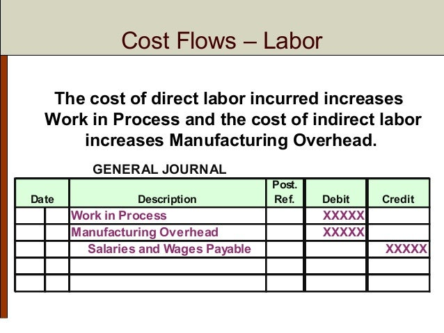 Chapter 2 Systems Design: Job-Order Costing