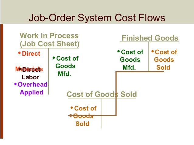 job order costing system Job-costing and process-costing systems ○ there are two basic systems used  to assign costs to products or services: 1 job costing ➢ in a job-costing system,.