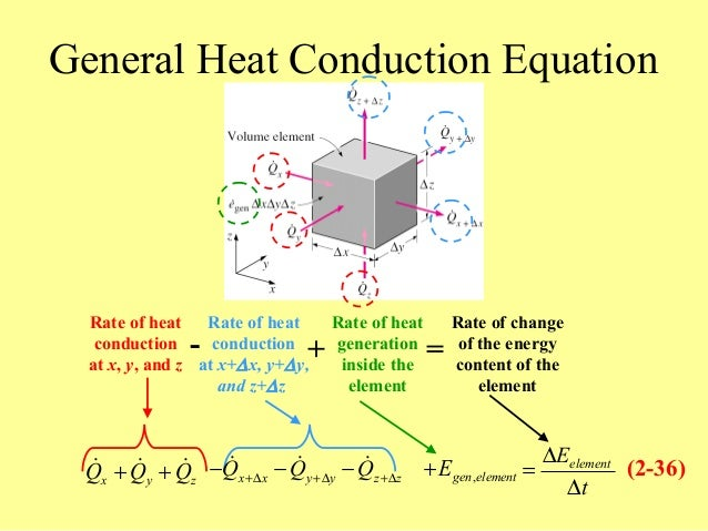 heat conduction equations