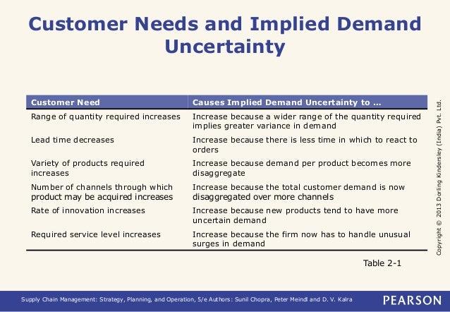 Copyright © 2013 Dorling Kindersley (India) Pvt. Ltd.  Customer Needs and Implied Demand  Uncertainty  Customer Need Cause...