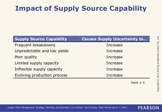 Copyright © 2013 Dorling Kindersley (India) Pvt. Ltd.  Impact of Supply Source Capability  Supply Source Capability Causes...
