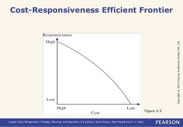 Copyright © 2013 Dorling Kindersley (India) Pvt. Ltd.  Cost-Responsiveness Efficient Frontier  Supply Chain Management: St...