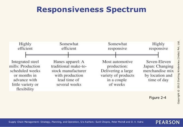 Copyright © 2013 Dorling Kindersley (India) Pvt. Ltd.  Responsiveness Spectrum  Supply Chain Management: Strategy, Plannin...