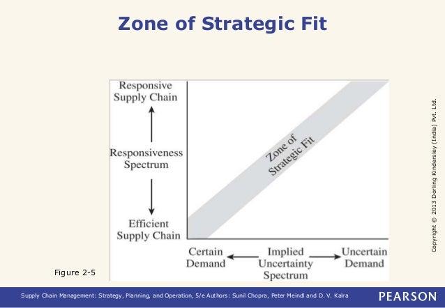 Copyright © 2013 Dorling Kindersley (India) Pvt. Ltd.  Zone of Strategic Fit  Figure 2-5  Supply Chain Management: Strateg...