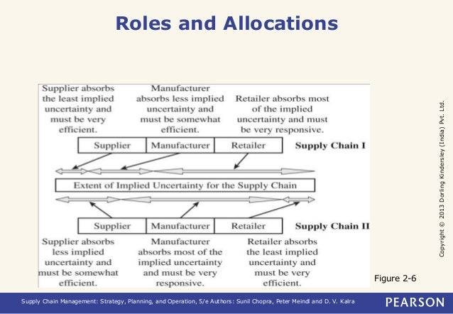 Copyright © 2013 Dorling Kindersley (India) Pvt. Ltd.  Roles and Allocations  Supply Chain Management: Strategy, Planning,...