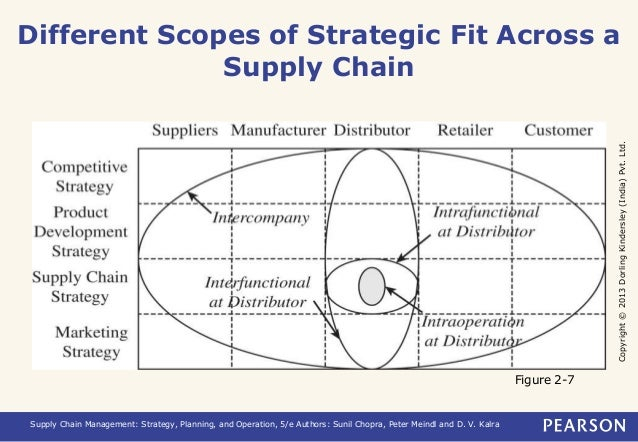 Different Scopes of Strategic Fit Across a  Copyright © 2013 Dorling Kindersley (India) Pvt. Ltd.  Supply Chain  Supply Ch...