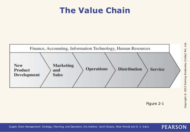 Copyright © 2013 Dorling Kindersley (India) Pvt. Ltd.  The Value Chain  Figure 2-1  Supply Chain Management: Strategy, Pla...