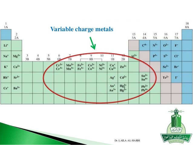 Chapter 2 dr laila al harbi variable charge metals urtaz Gallery