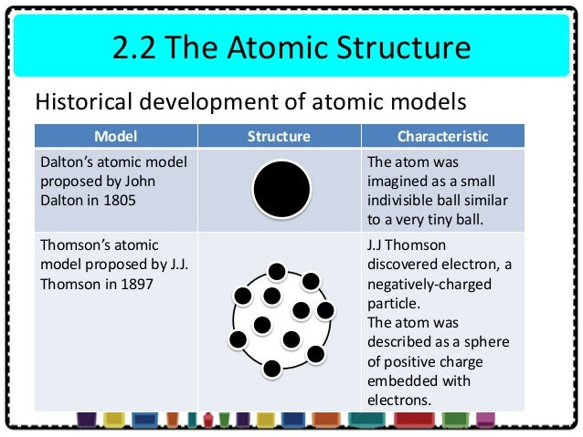 the development of the atomic theory This lesson reviews the early development of the periodic table and its impact on atomic  how it has been helpful in the development of modern atomic theory.