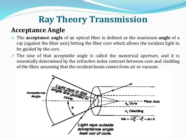 Ray Theory Transmission Acceptance Angle  The acceptance angle of an optical fiber is defined as the maximum angle of a r...