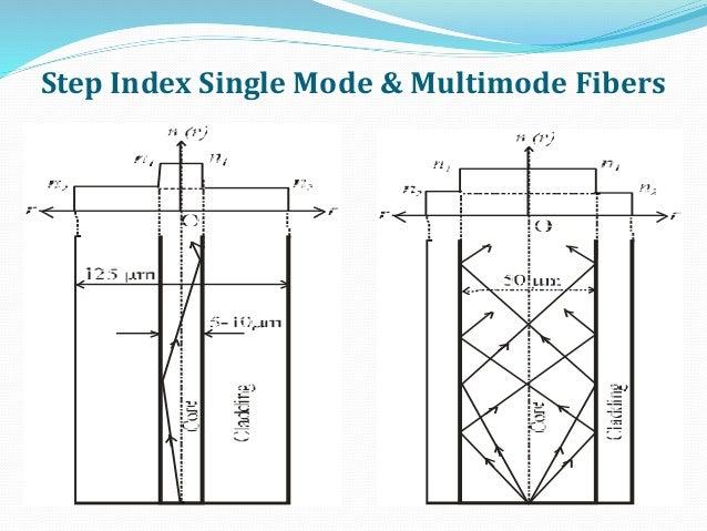 Step Index Single Mode & Multimode Fibers