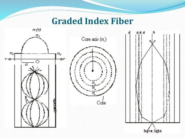 Graded Index Fiber
