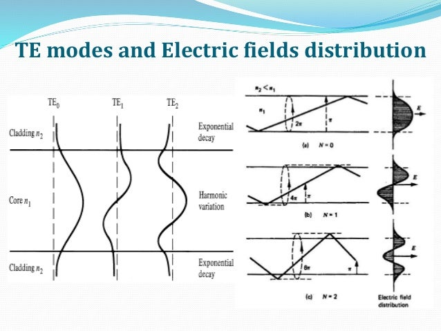 TE modes and Electric fields distribution