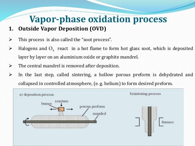 """1. Outside Vapor Deposition (OVD)  This process is also called the """"soot process"""".  Halogens and O2 react in a hot flame..."""