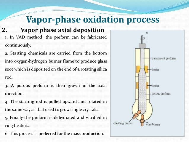 Vapor-phase oxidation process 1. In VAD method, the preform can be fabricated continuously. 2. Starting chemicals are carr...
