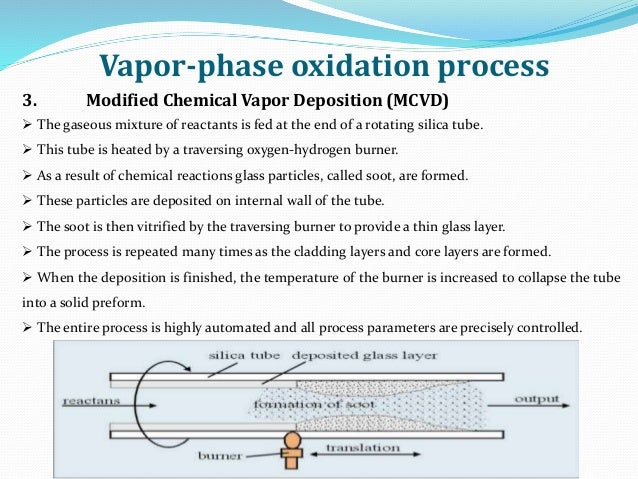 Vapor-phase oxidation process 3. Modified Chemical Vapor Deposition (MCVD)  The gaseous mixture of reactants is fed at th...