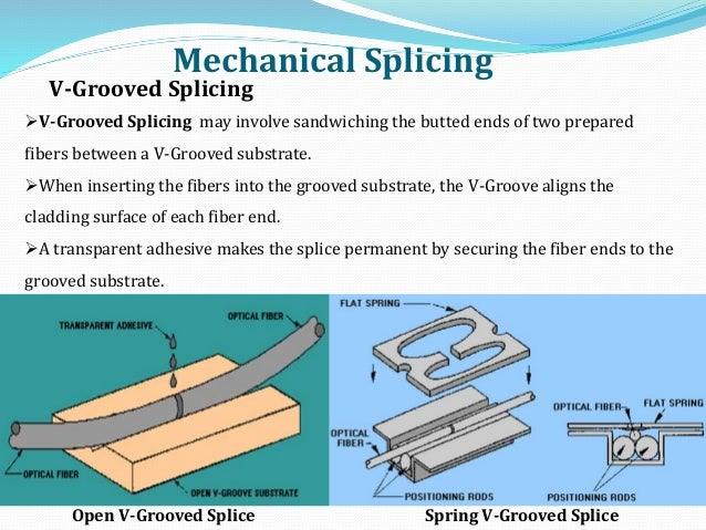 Mechanical Splicing V-Grooved Splicing V-Grooved Splicing may involve sandwiching the butted ends of two prepared fibers ...