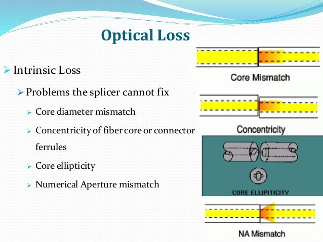 Optical Loss Intrinsic Loss  Problems the splicer cannot fix  Core diameter mismatch  Concentricity of fiber core or c...