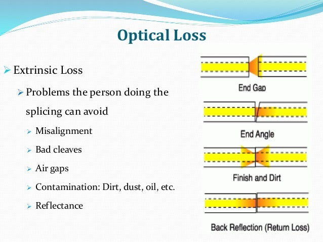 Optical Loss Extrinsic Loss  Problems the person doing the splicing can avoid  Misalignment  Bad cleaves  Air gaps  ...
