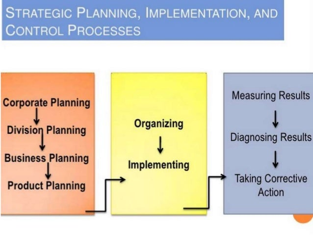 target corporation planning organizing controlling