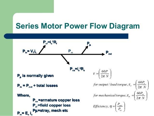 Types Of Dc Motor