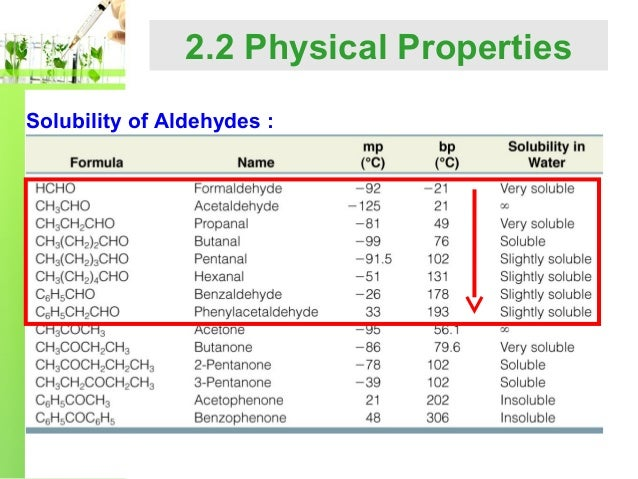 N Molecular Weight Chapter 2 aldehyde