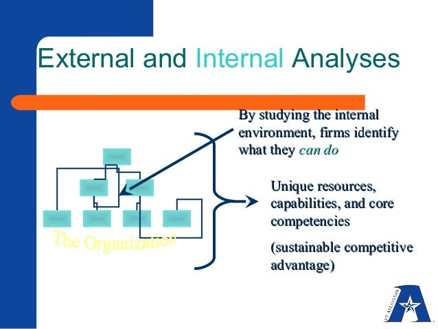 external and internal environmental analysis Free essay: external and internal environmental analysis charles johnson str 581 january 9, 2013 professor virginia green external and internal environmental.