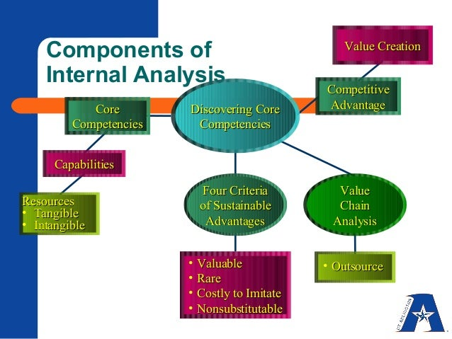 environmental analysis internal heineken This report will consist of strategic management strategies and concepts used by heineken an analysis of the external environment will be conducted with the use of 2 models to observe the external threats and opportunities which internal analysis as heineken is in a highly.