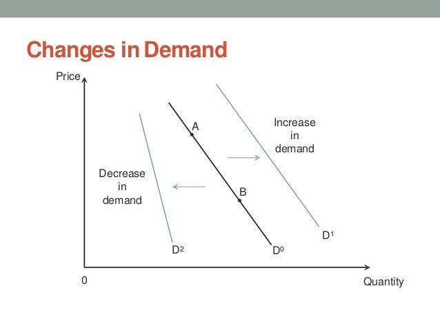 Changes in Demand Quantity0 Price D1 Increase in demand A B D0D2 Decrease in demand