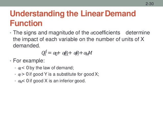Understanding the LinearDemand Function • The signs and magnitude of the 𝛼coefficients determine the impact of each variab...