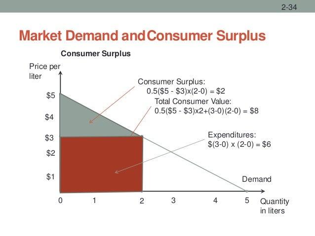 Quantity in liters liter Demand $5 0 $3 $2 1 2 $1 4 5 Market Demand andConsumer Surplus 2-34 Expenditures: $(3-0) x (2-0) ...