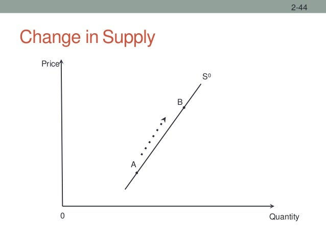 Change in Supply 2-44 Quantity Price 0 A S0 B