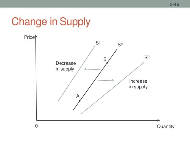 Change in Supply 2-46 Quantity Price S2 0 Decrease in supply A B S0S1 Increase in supply