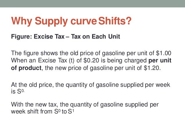 Why Supply curveShifts? Figure: Excise Tax – Tax on Each Unit The figure shows the old price of gasoline per unit of $1.00...