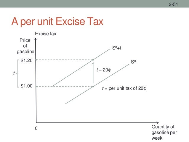 A per unit Excise Tax 2-51 Quantity of gasoline per week 0 t = per unit tax of 20¢ S0 S0+t t = 20¢ $1.20 $1.00 t Excise ta...